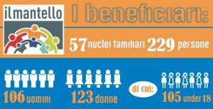 2016 Beneficiari